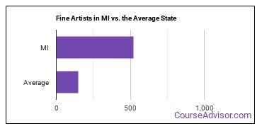 Fine Artists in MI vs. the Average State
