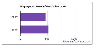 Fine Artists in MI Employment Trend