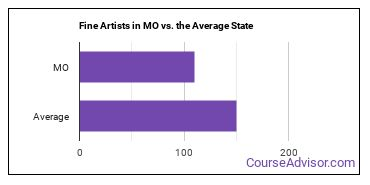 Fine Artists in MO vs. the Average State