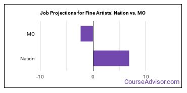 Job Projections for Fine Artists: Nation vs. MO