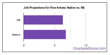Job Projections for Fine Artists: Nation vs. NE
