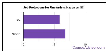 Job Projections for Fine Artists: Nation vs. SC