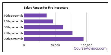 Salary Ranges for Fire Inspectors