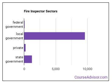 Fire Inspector Sectors