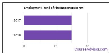 Fire Inspectors in NM Employment Trend