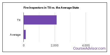 Fire Inspectors in TX vs. the Average State