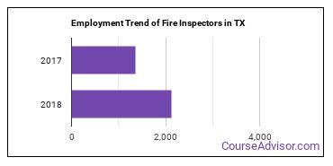 Fire Inspectors in TX Employment Trend