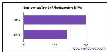Fire Inspectors in WA Employment Trend