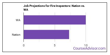 Job Projections for Fire Inspectors: Nation vs. WA