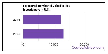 Forecasted Number of Jobs for Fire Investigators in U.S.