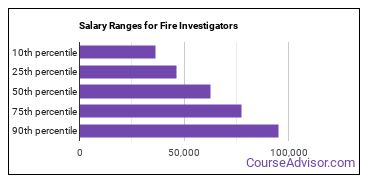 Salary Ranges for Fire Investigators