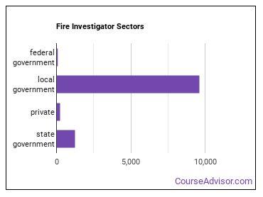 Fire Investigator Sectors