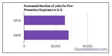 Forecasted Number of Jobs for Fire-Prevention Engineers in U.S.