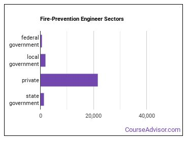 Fire-Prevention Engineer Sectors