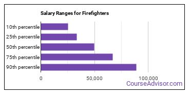 Salary Ranges for Firefighters