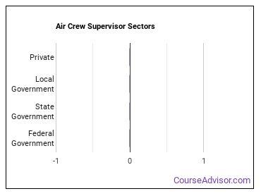 Air Crew Supervisor Sectors