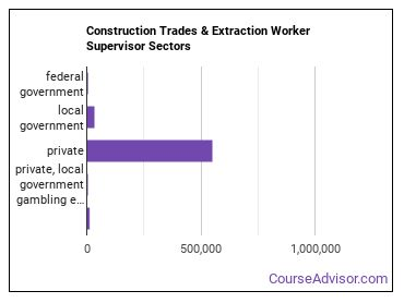Construction Trades & Extraction Worker Supervisor Sectors
