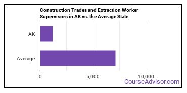 Construction Trades and Extraction Worker Supervisors in AK vs. the Average State