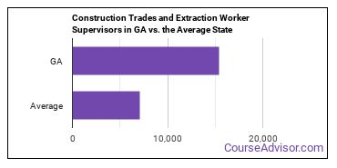 Construction Trades and Extraction Worker Supervisors in GA vs. the Average State