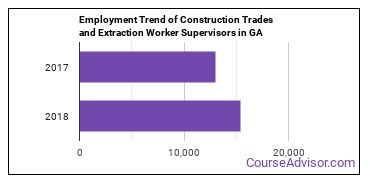 Construction Trades and Extraction Worker Supervisors in GA Employment Trend