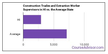 Construction Trades and Extraction Worker Supervisors in HI vs. the Average State