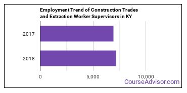 Construction Trades and Extraction Worker Supervisors in KY Employment Trend