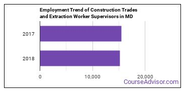 Construction Trades and Extraction Worker Supervisors in MD Employment Trend