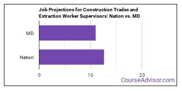Job Projections for Construction Trades and Extraction Worker Supervisors: Nation vs. MD
