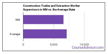 Construction Trades and Extraction Worker Supervisors in NM vs. the Average State