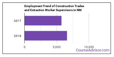 Construction Trades and Extraction Worker Supervisors in NM Employment Trend