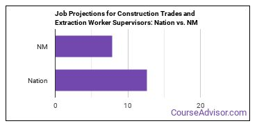 Job Projections for Construction Trades and Extraction Worker Supervisors: Nation vs. NM