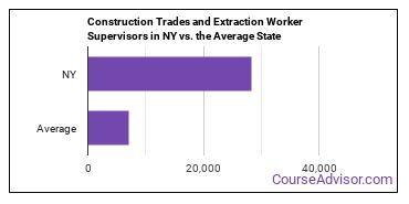 Construction Trades and Extraction Worker Supervisors in NY vs. the Average State