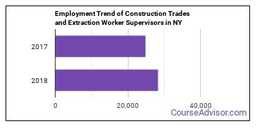 Construction Trades and Extraction Worker Supervisors in NY Employment Trend