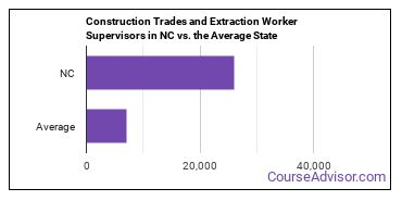 Construction Trades and Extraction Worker Supervisors in NC vs. the Average State