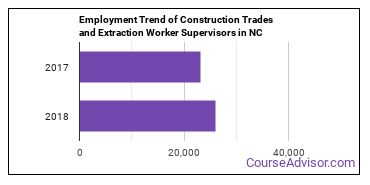Construction Trades and Extraction Worker Supervisors in NC Employment Trend
