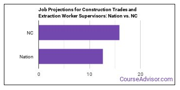 Job Projections for Construction Trades and Extraction Worker Supervisors: Nation vs. NC