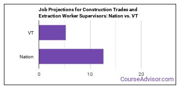 Job Projections for Construction Trades and Extraction Worker Supervisors: Nation vs. VT