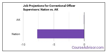 Job Projections for Correctional Officer Supervisors: Nation vs. AK