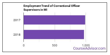 Correctional Officer Supervisors in MI Employment Trend