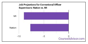 Job Projections for Correctional Officer Supervisors: Nation vs. MI