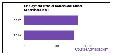 Correctional Officer Supervisors in WI Employment Trend