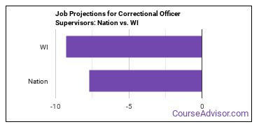 Job Projections for Correctional Officer Supervisors: Nation vs. WI