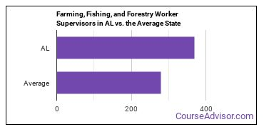 Farming, Fishing, and Forestry Worker Supervisors in AL vs. the Average State