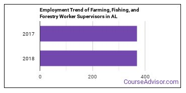 Farming, Fishing, and Forestry Worker Supervisors in AL Employment Trend