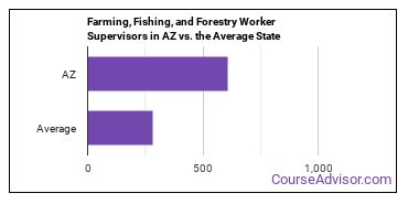 Farming, Fishing, and Forestry Worker Supervisors in AZ vs. the Average State