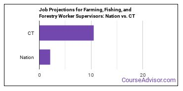 Job Projections for Farming, Fishing, and Forestry Worker Supervisors: Nation vs. CT