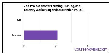 Job Projections for Farming, Fishing, and Forestry Worker Supervisors: Nation vs. DE
