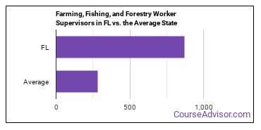 Farming, Fishing, and Forestry Worker Supervisors in FL vs. the Average State