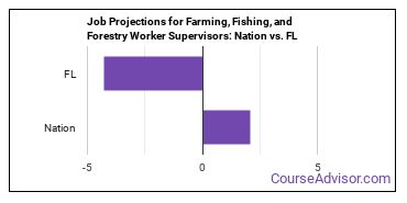 Job Projections for Farming, Fishing, and Forestry Worker Supervisors: Nation vs. FL