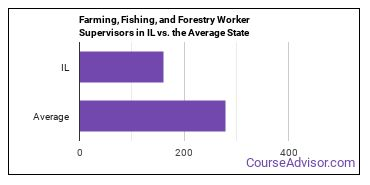 Farming, Fishing, and Forestry Worker Supervisors in IL vs. the Average State